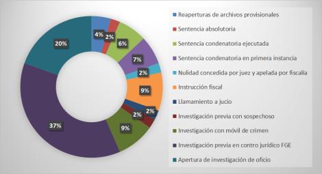 Avances en Asesinatos LGBTI Ministerio del Interior y Consejo de la Judicatura