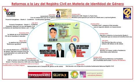 Infografía de las reformas a la Ley del registro Civil en Materia de identidad de género
